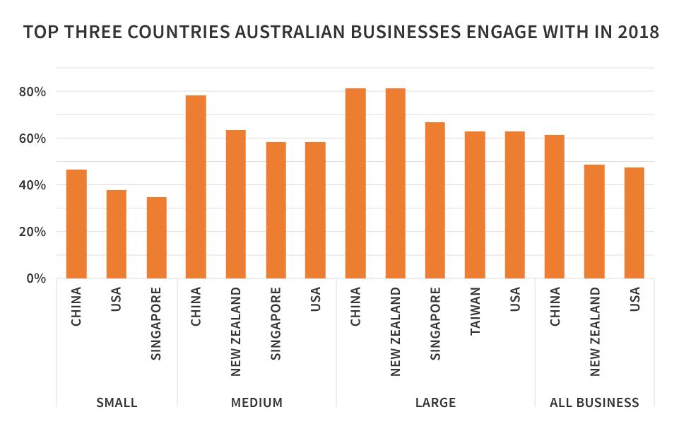 top 3 countries importing australia